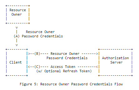Creating your own OpenID Connect server with ASOS: choosing