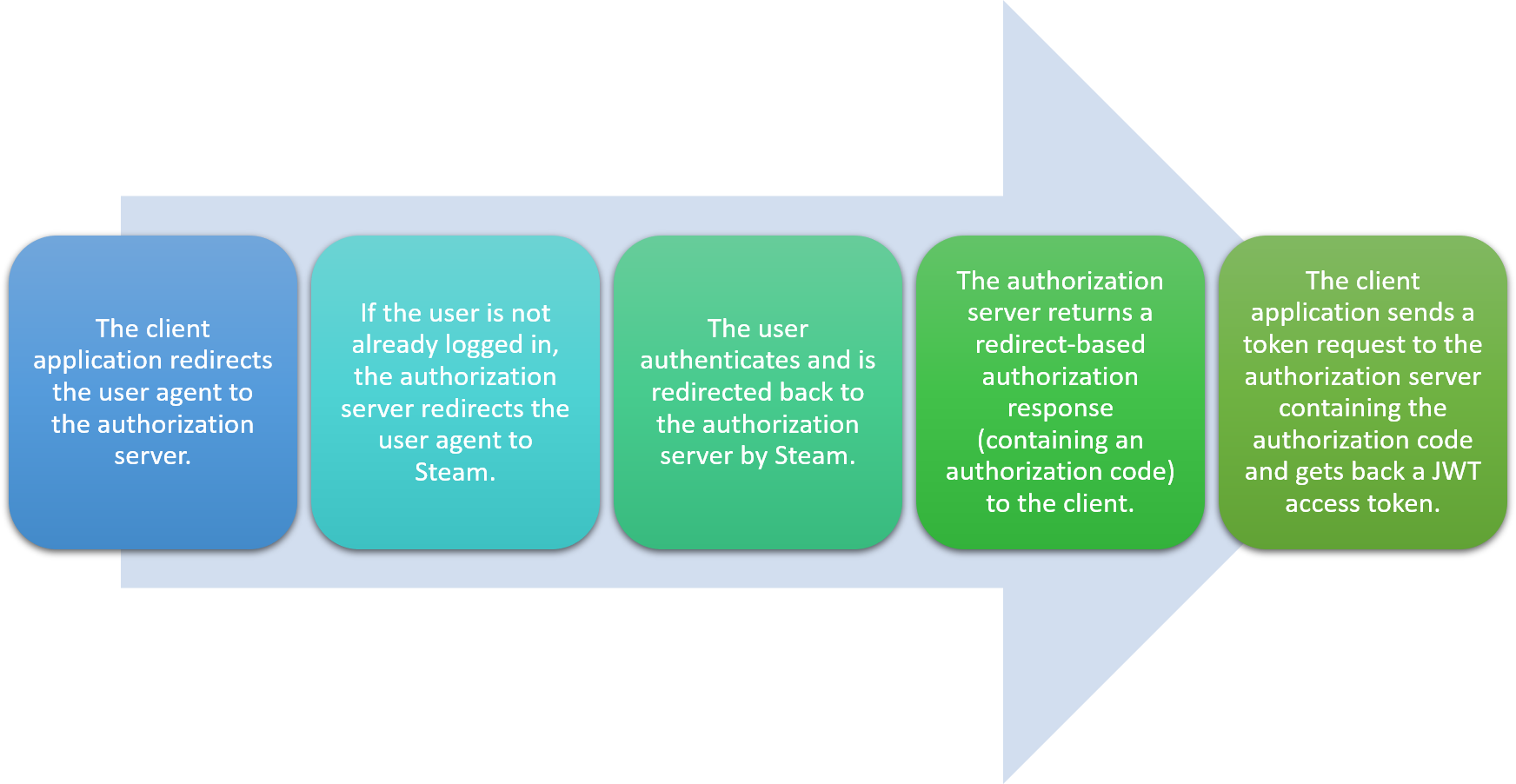 authorization-code-flow.png